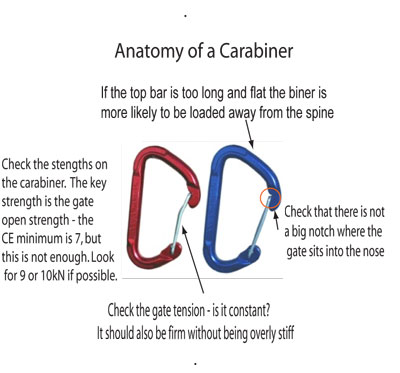 Carabiners with desin weaknesses